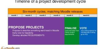10 Projects Under Review Finalizing Their Requirements For The July-Dec '16 Moodle Users Association Development Cycle