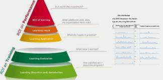 The Learning Analytics Roadmap: Get Your Organization Enthusiastic With Analytics Graphs [LAR Series #4]