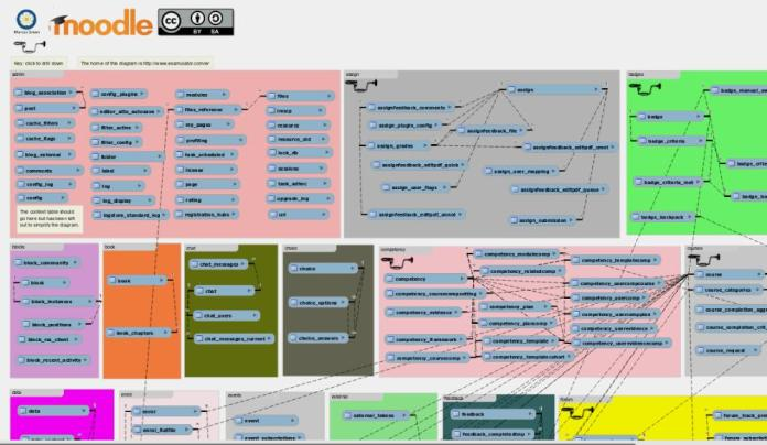 Visualize The Extent of Moodle 3.1 Data Model With This Tool