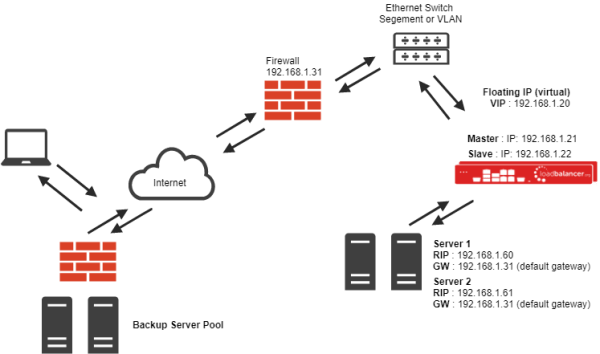 What are the best load balancing methods and algorithms?