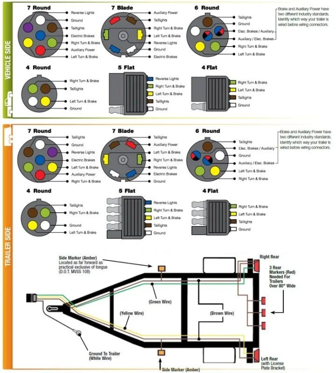 trailer wiring diagram 4 way flat  sears craftsman lawn