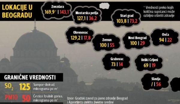 Otrovni smog guši centar Beograda ali ne i levu obalu Dunava