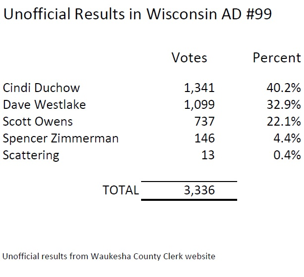 Wisconsin AD 99 Final Unofficial Results
