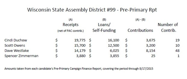 Wisconsin AD99 Campaign Finance data