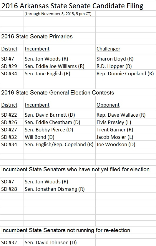 2016 Arkansas State Senate Candidate Filing Nov 5