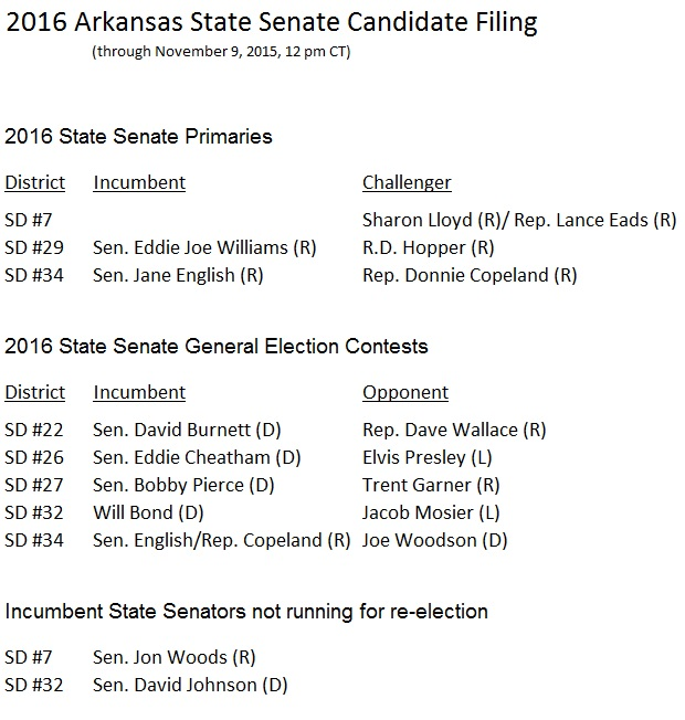 2016 Arkansas State Senate Candidate Filing Nov 9