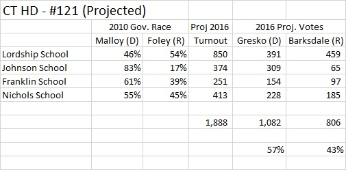 Connecticut HD 121 2016 projected