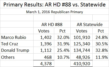 Arkansas HD 88 R Primary Prez Results
