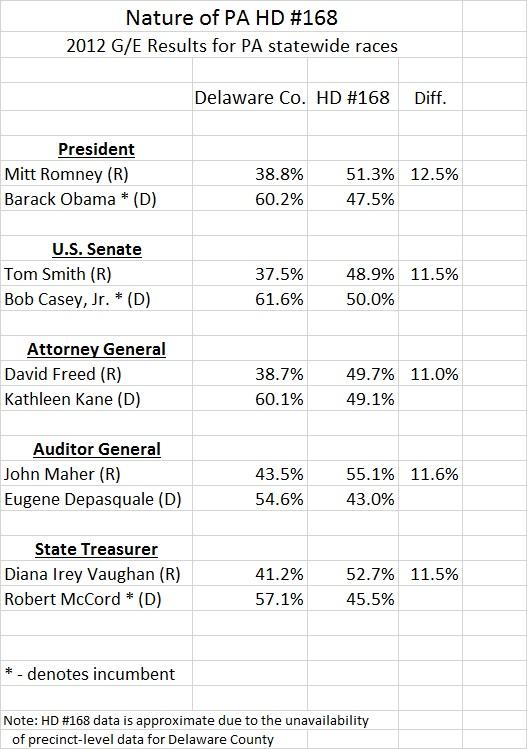 PA HD 168 Results
