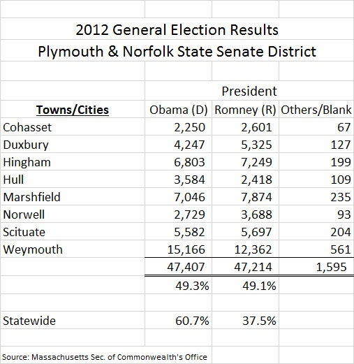 Mass Plym Norf SD 2012 Presidential Results