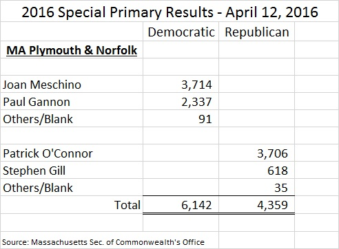Mass Plym Norf SD 2016 Primary Results