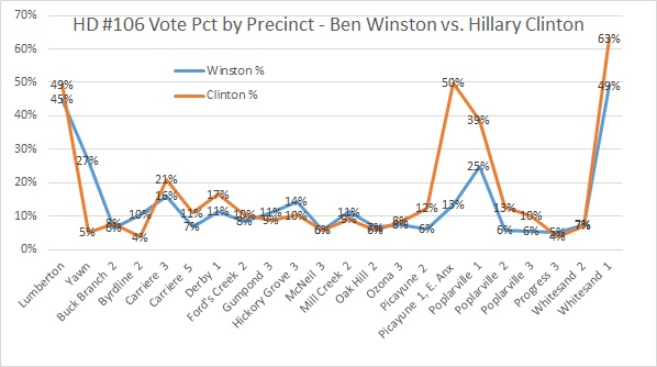 hd-106-correlation-winston-and-clinton