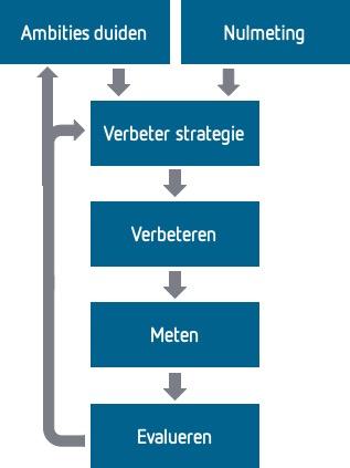 Schema voor verbeteren van IT Governance