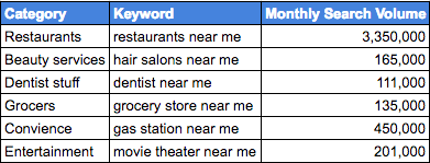 Near Me Keywords for Local SEO Ranking Factors