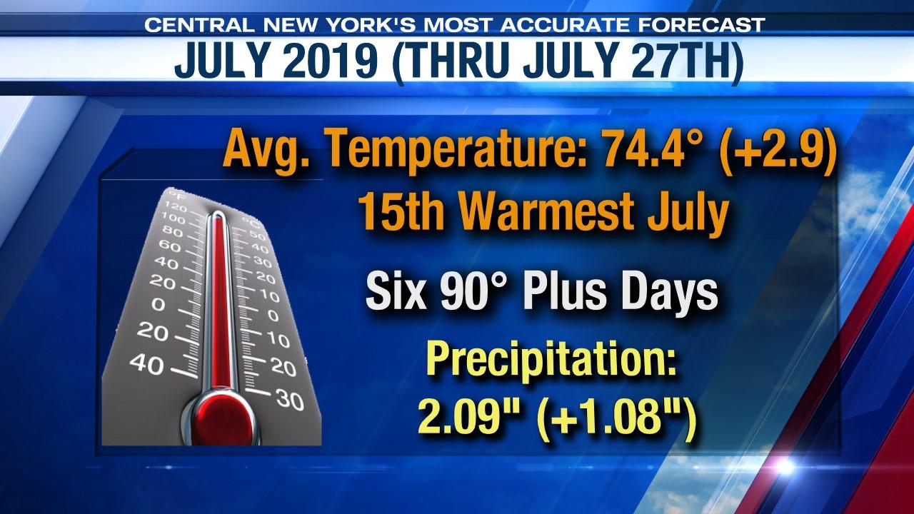 July 2019 warmer and drier than normal (so far) | WSYR
