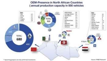 Marché des flottes d'entreprise au Maroc : Robuste et en pleine croissance