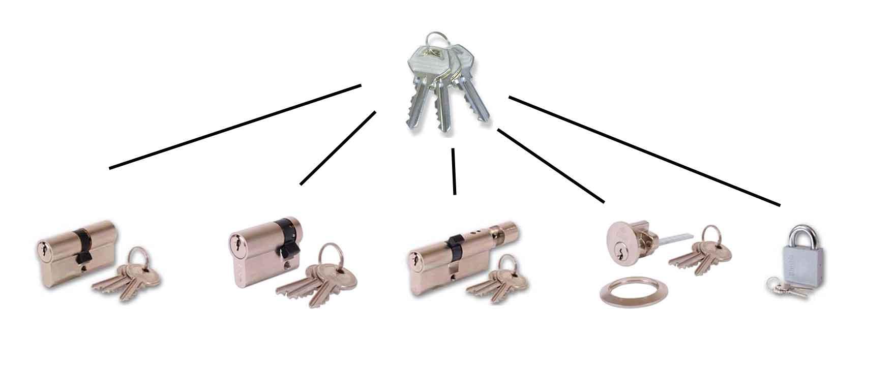 Master lock combinations by key generator