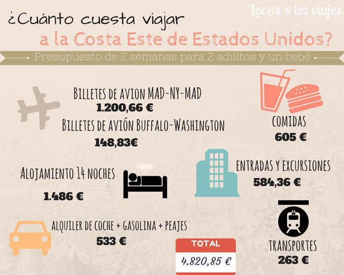 Presupuesto para viajar a la Costa Este de Estados Unidos – Locos por los viajes | Cómo viajar con niños por todo el mundo