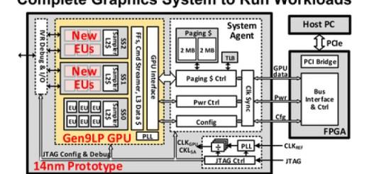 nuevo prototipo de GPU