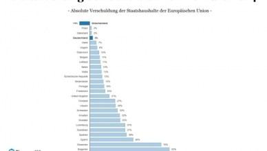 Volgens berekeningen van de Duitse financiële website Finanzen100 is Griekenland het enige land in de Europese Unie dat zijn schuldenberg aan het afbouwen is