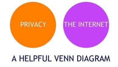 Privacy en internet: geen overlappende begrippen