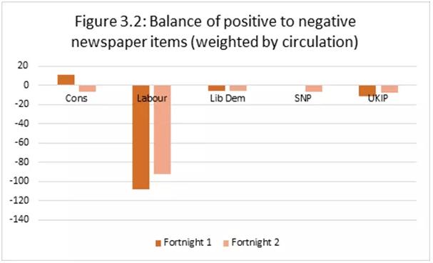 Analyse van de dagbladpers van de voorbije vier weken (een fortnight is telkens twee weken) (tabel Centre for Research in Communication and Culture)
