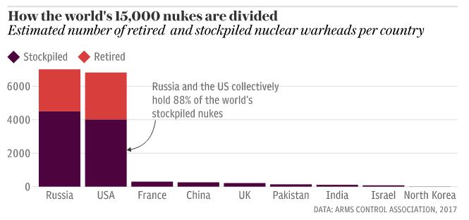 Aantal kernkoppen in de wereld in 2017