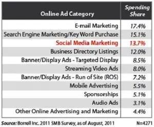 Socia-Media-Marketing
