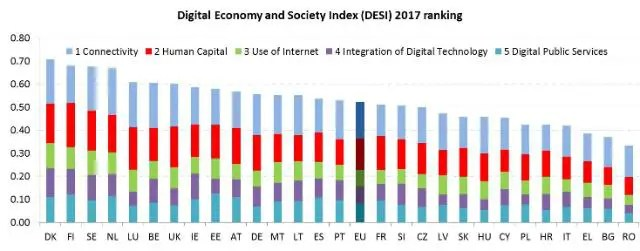 ecommerce in Europa