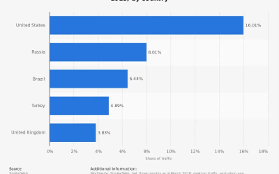 Distribuzione del traffico su Instagram.com a partire dal marzo 2018, per Paese
