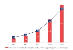 Total cross-border e-commerce sales value and Number of Cross-Border Users, 2013-2017
