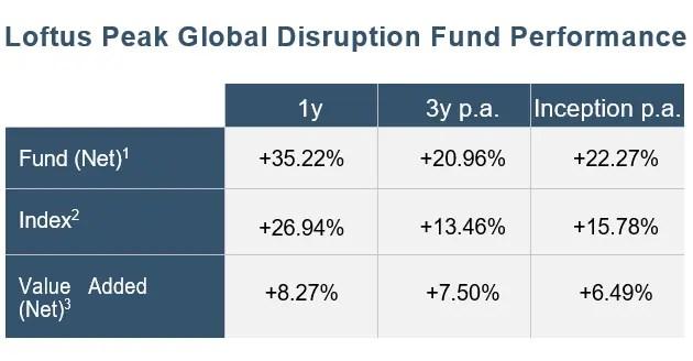 Loftus Peak Global Disruption Fund 2019 Performance