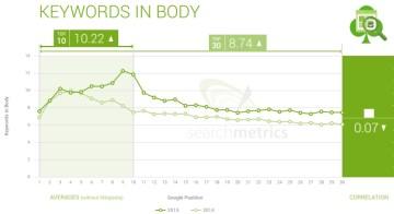 Keywords in body vs SERP ranking in 2015 & 2014 - Search Metrics
