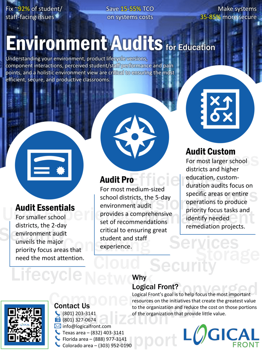 IT audit, IT environment Audits, IT education Audit