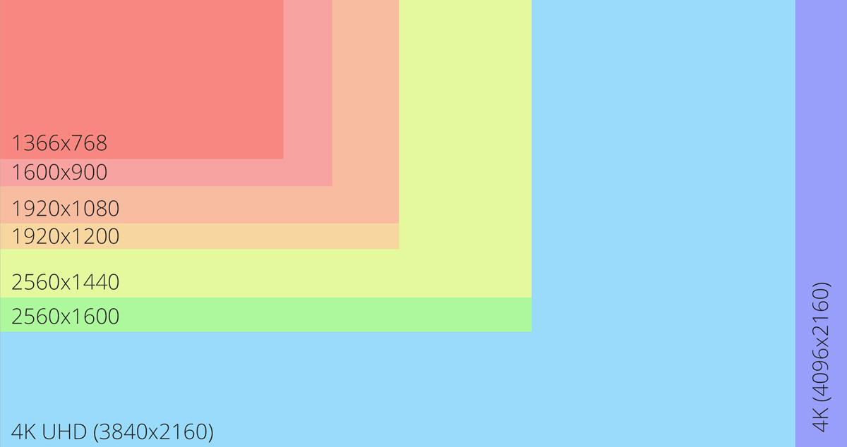 Настройка компьютера для Дота 2: сравнение нескольких распространенных разрешений.