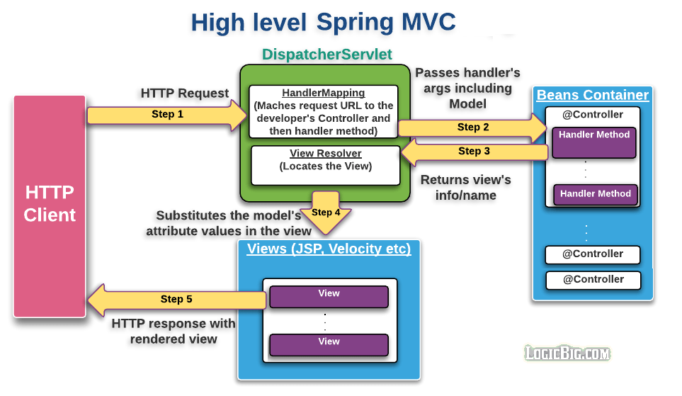 Spring Mvc Quick Concepts With Example