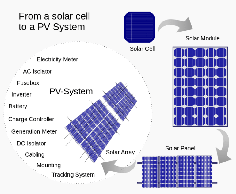 Scientists Lay Foundations For New Type Of Solar Cell !!! A Brief Study On Solar Cell That You Might Know