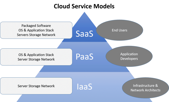 Cloud Computing What Is Why It Is Worth Using Advantages Disadvantages