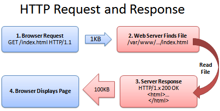 HTTP_request-and-response