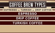 Espresso vs Drip Coffee vs Turkish Coffee [infographic]
