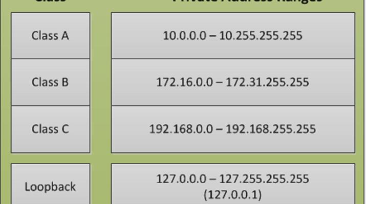 Private-IP-Address