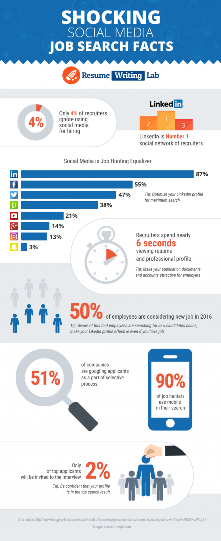 job search and social media infographic