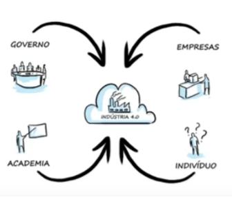 União de instituições em prol da Indústria 4.0