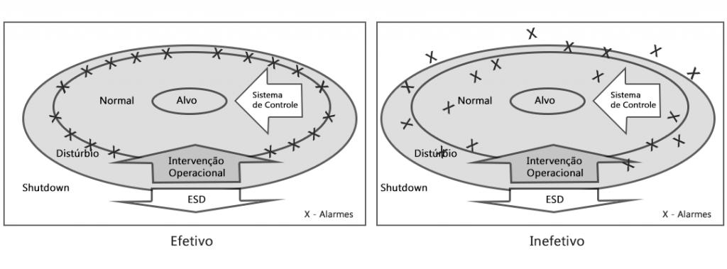 eemua 191 - exemplo configuração
