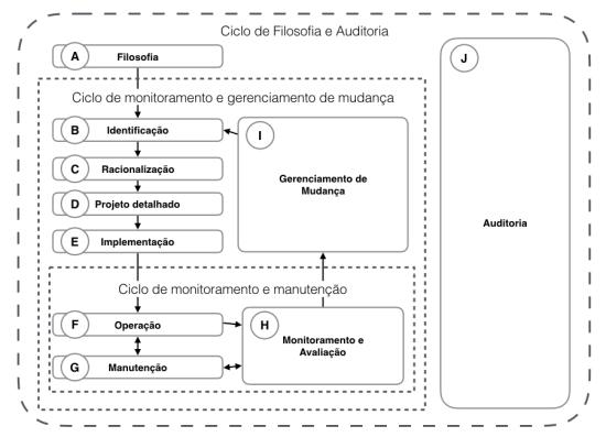 Ciclo de vida do gerenciamento de alarmes, um dos tópicos mais importantes abrangidos pela ISA 18.2
