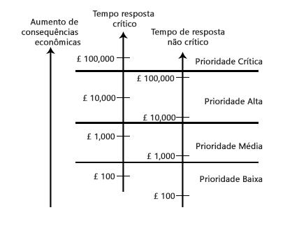 eemua 191 - exemplo priorização