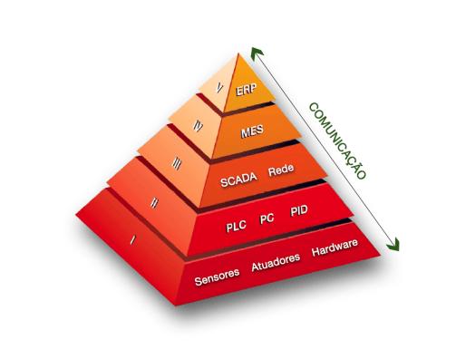 piramide de automação industrial