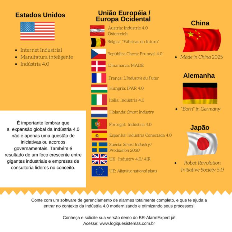 Indústria 4.0 ao redor do mundo