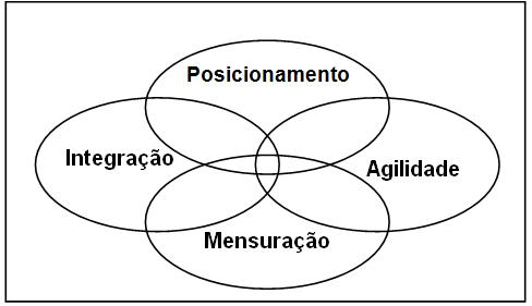 modelo de competências logísticas