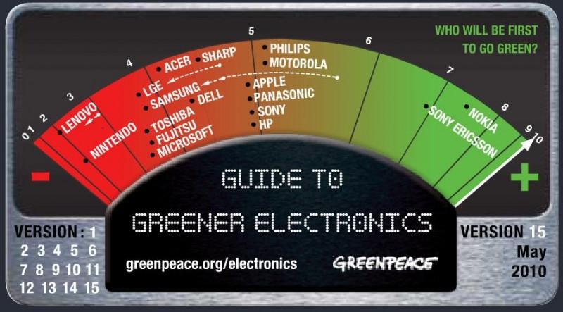 fabricantes de eletrônicos mais verdes
